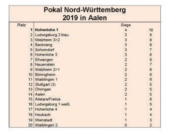 Ligapokal 2019 Nord-Württemberg in Aalen